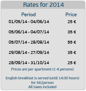 Booking Rates and dates